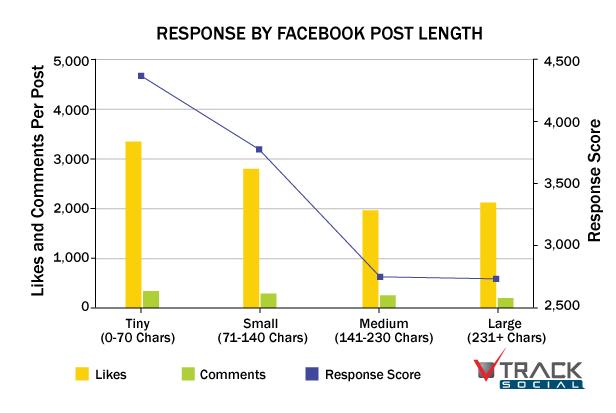 facebook-response