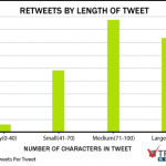 3 Sneaky Tips for Writing Compelling Tweets, Headlines and Other Short Copy