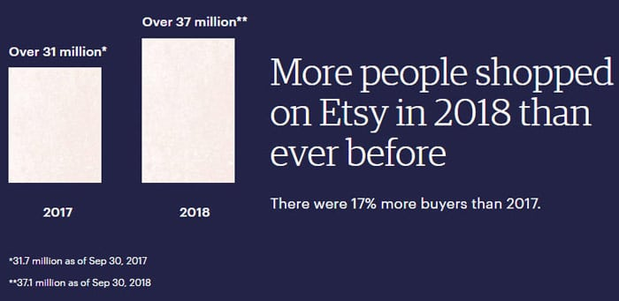 etsy growth