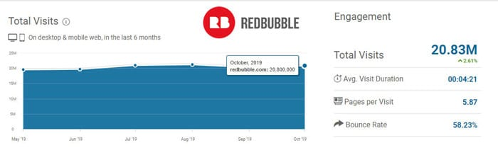 redbubble stats